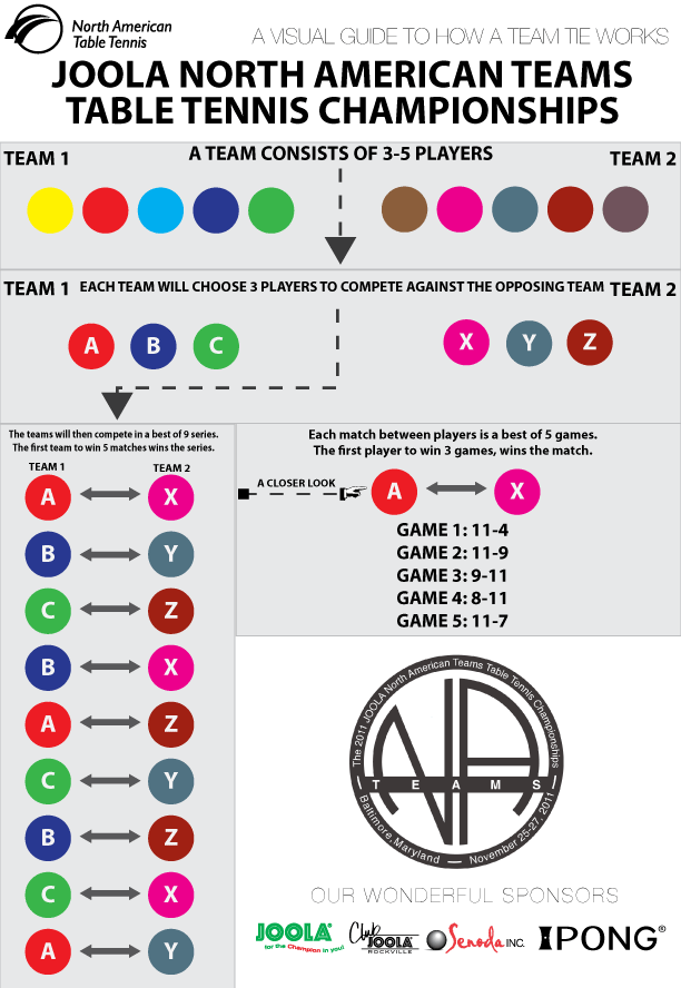 2011 JOOLA North American Teams Table Tennis Championships Team Tie Infographic